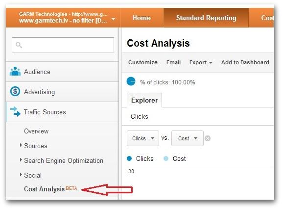 Google Analytics (Cost Analysis)