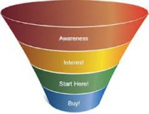 Sales model (AIDA), Google AdWords