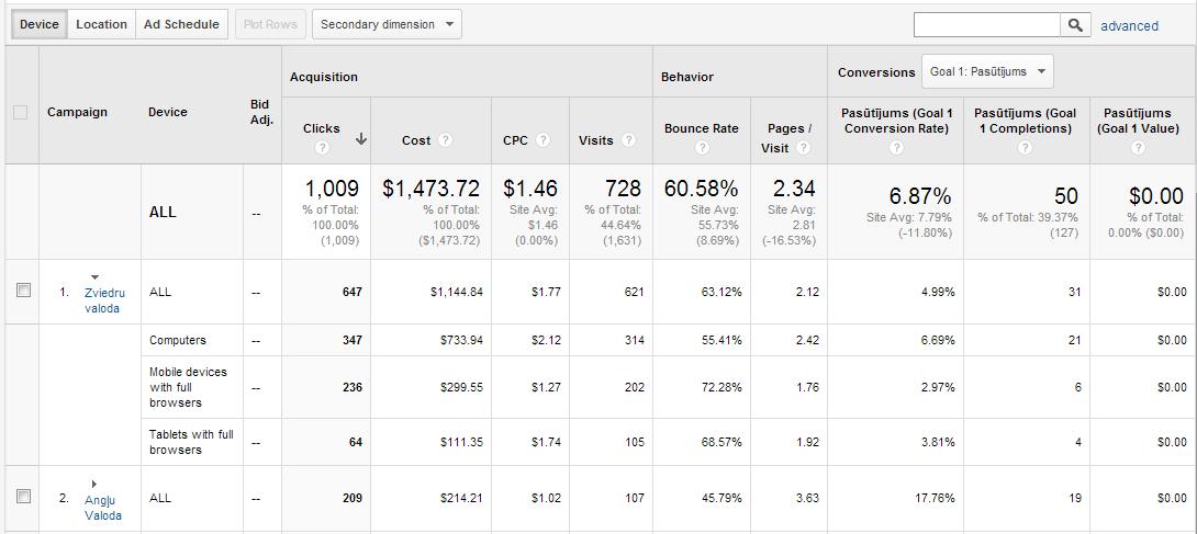 Google AdWords, Google reklāma