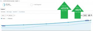 Mājaslapas SEO optimizācija. Atsevišķu sadaļu izveidošana rezultātu uzlabošanai