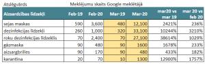 Aizsardzības līdzekļi, meklēšanas pieprasījumu dinamika Google meklētājā