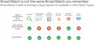 broad match google reklāma