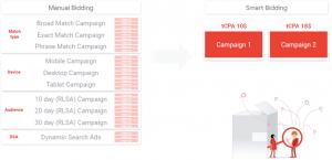 google-reklamas-vienkarsota-konta-struktura