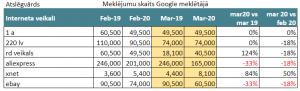 Interneta veikali, meklēšanas pieprasījumu dinamika Google meklētājā