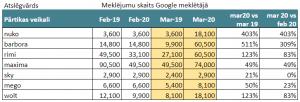 Pārtikas piegāde, meklēšanas pieprasījumu dinamika Google meklētājā