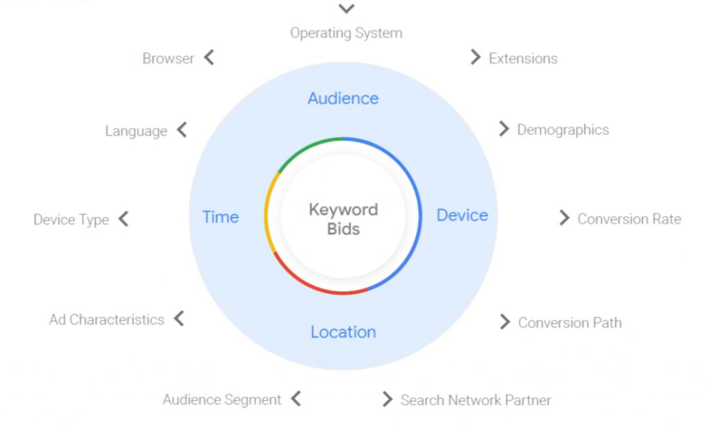 smart bidding google reklāma