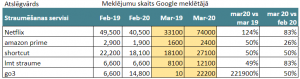 Straumēšanas servisi, meklēšanas pieprasījumu dinamika Google meklētājā