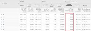Google AdWords reklāma, Google Analytics