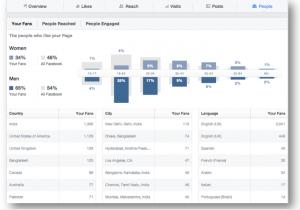 Facebook ads mērķauditorijas izvērtēšana