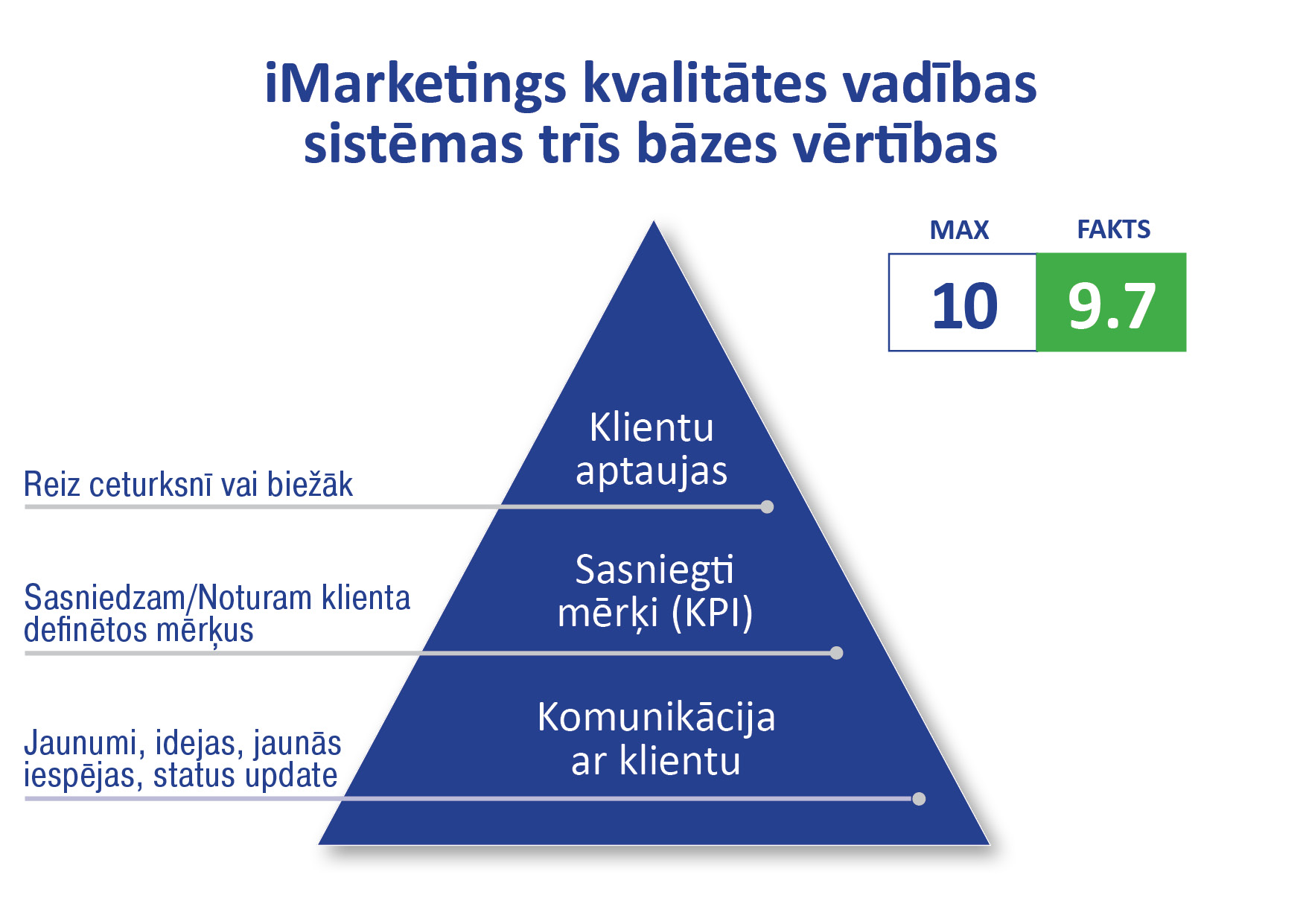 Total Quality Score (TQS), iMarketings