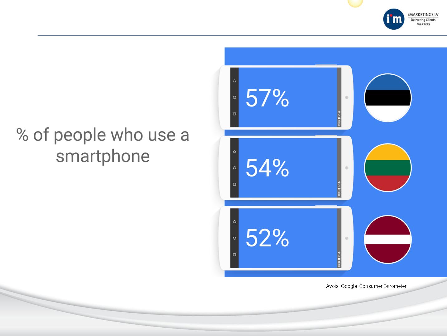 Lietotāji, kas izmanto viedtālruņus. 2015