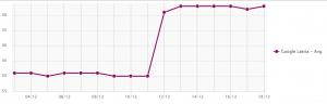 Mājas lapas optimizācija - vidējās SEO pozīcijas kāpums pēc satura pievienošanas