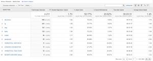 Google Analytics pielāgošana. iMarketings.lv