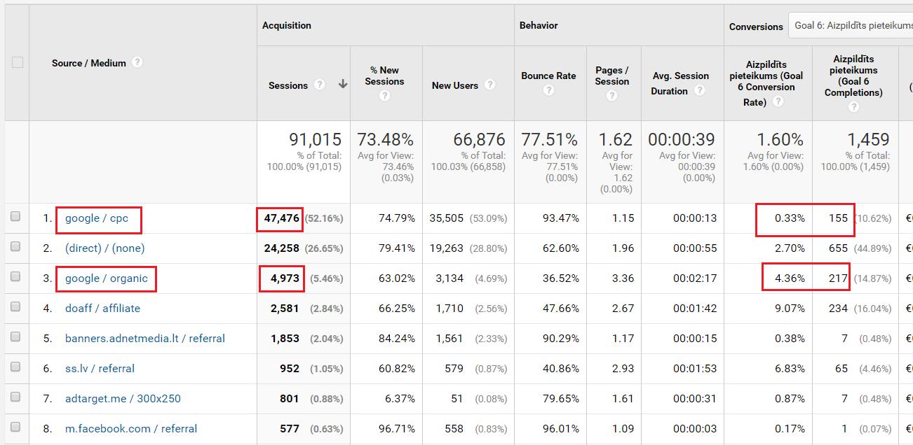 Google Analytics pielāgošana - kanālu efektivitāte