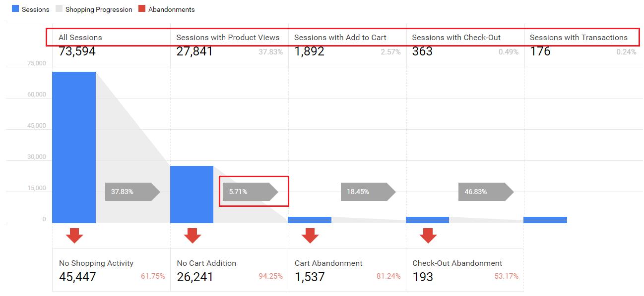 Google Analytics pielāgošana - Piltuves izveidošana (Funnel)