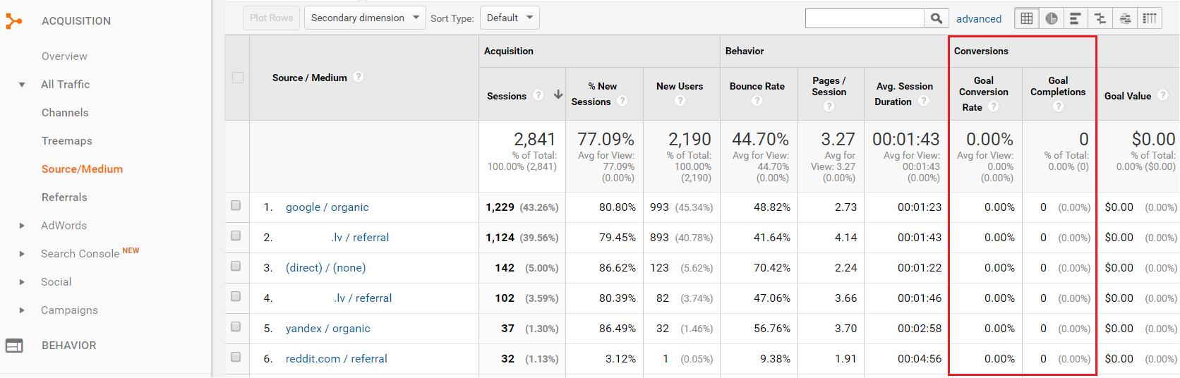 Nepielāgots Google Analytics