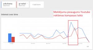 Meklējumu skaita pieaugums Youtube reklāmas kampaņas laikā