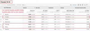 YouTube Video reklāma - auditorijas analīze