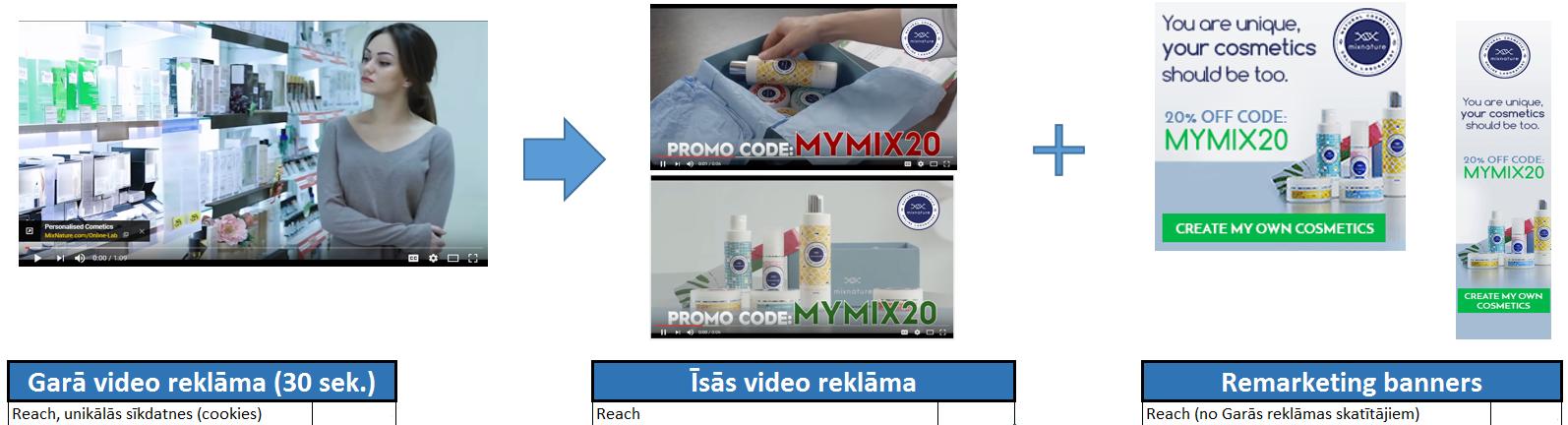 YouTube video reklāmas iespējas - gara reklāma + Remārketings