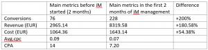 iMarketings.lv Case study - Google AdWords rezultāts pēc diviem sadarbības mēnešiem