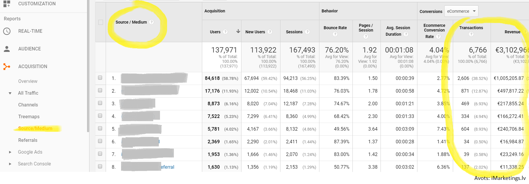 Google-Analytics-source-medium-report-last-click-attribution-imarketings