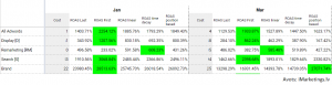 Last Click attribution model vs other models