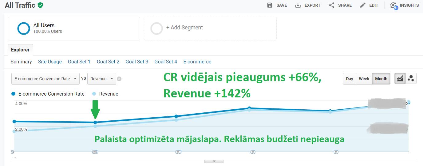 Lietotāju pieredze un mājaslapas optimizācija - UX