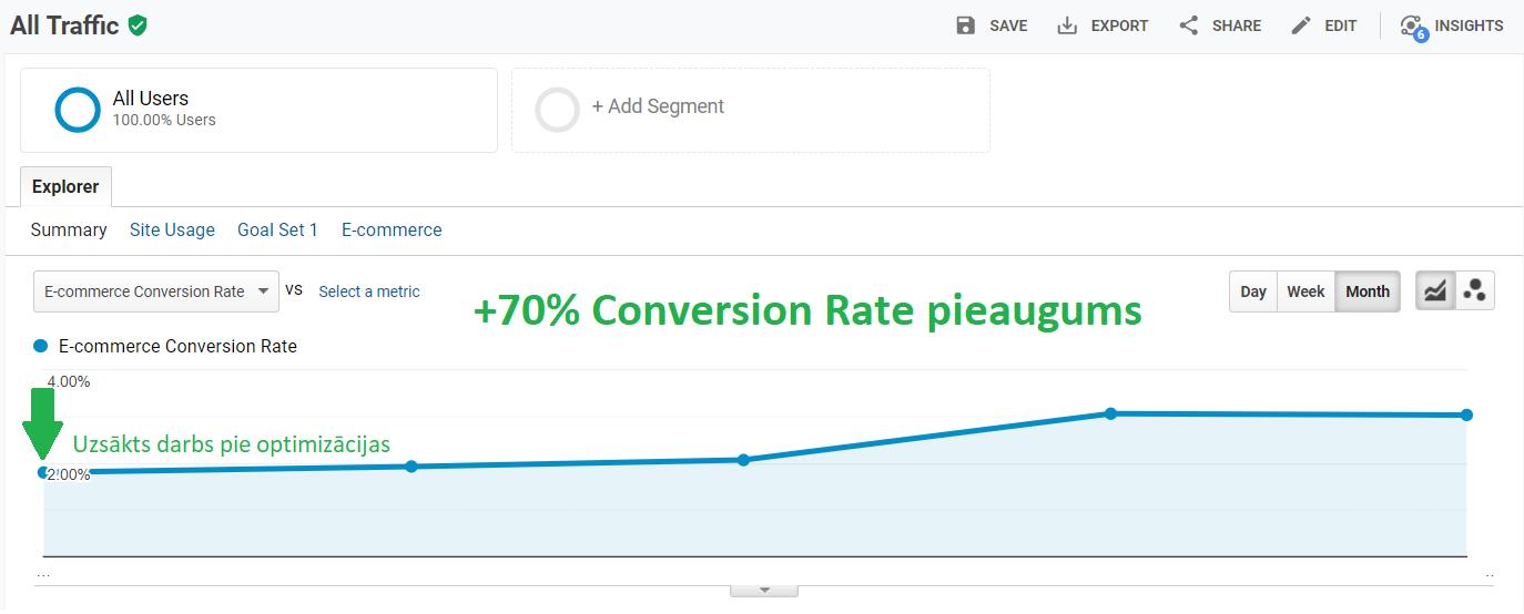 Mājaslapas pielāgošana pārdošanai (UX)