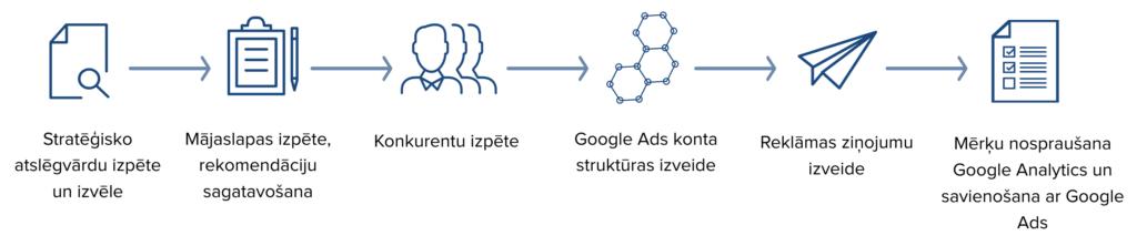google ads process